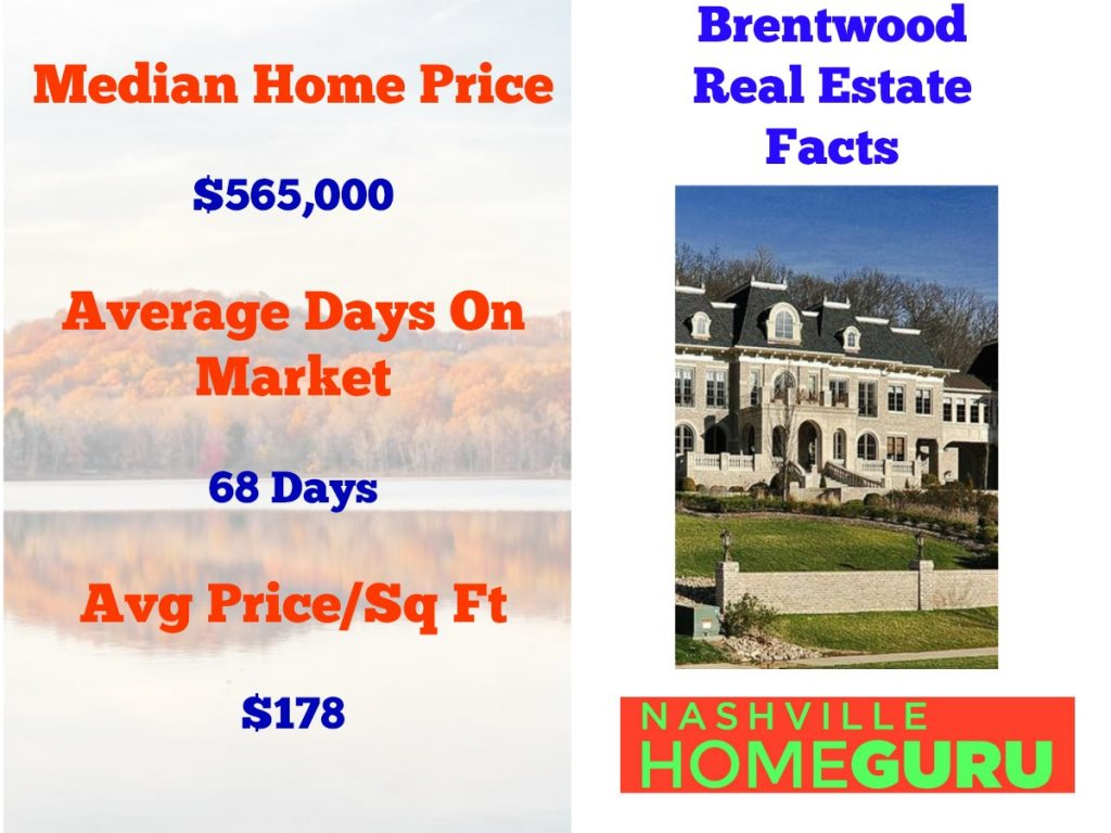 Brentwood Real Estate Facts
