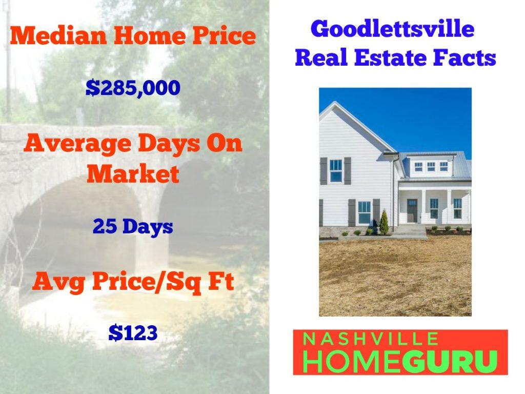 Goodlettsville New Construction Properties