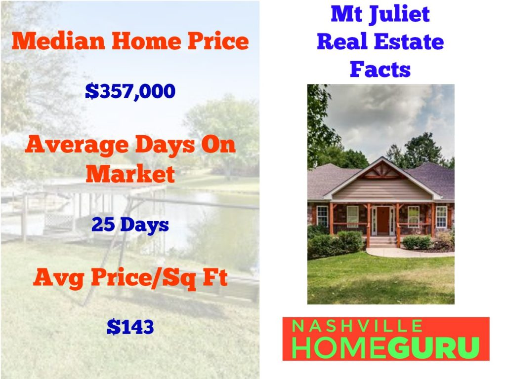 Real Estate Statistics For Mount Juliet
