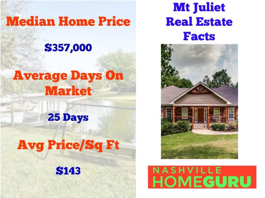 Real Estate Statistics For Mount Juliet