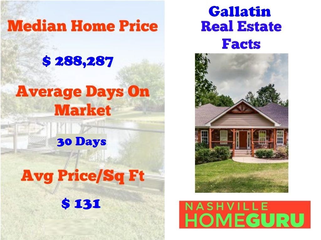 Real Estate Statistics For Gallatin