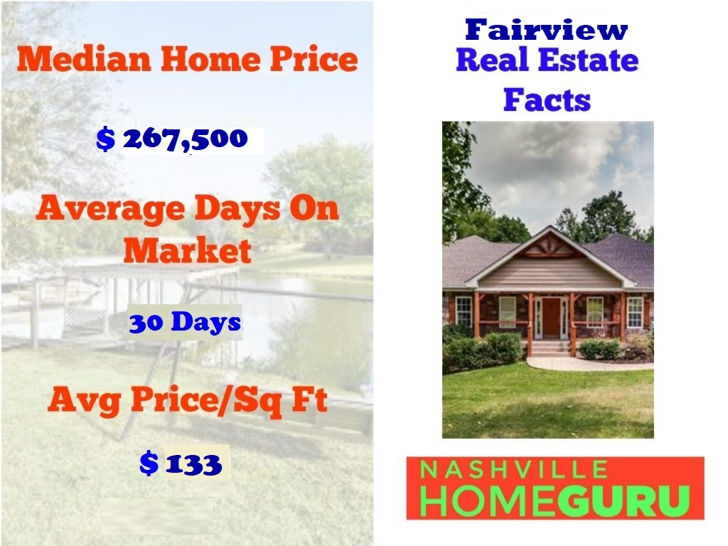Real Estate Statistics For Fairview
